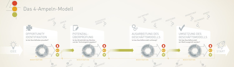 Das 4-Ampeln-Modell | Grafik: majortom.at