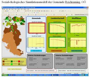 Sozial-Öokologisches Simulationsmodell der Gemeinde Reichraming, OÖ