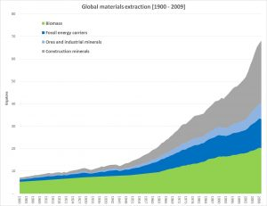 Global Materials Extraction 1900 to 2005
