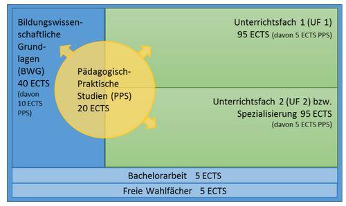 Übersicht Aufbau Bachelor Lehramt Sekundarstufe Allgemeinbildung