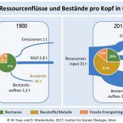 Jährliche Pro-Kopf-Ressourcenflüsse in Österreich (c) Institut für Soziale Ökologie