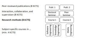 Informatics_Graduation requirements