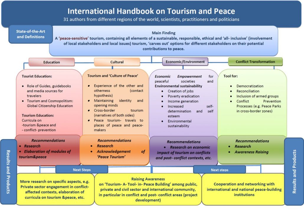 Matrix International Handbook on Tourism and Peace