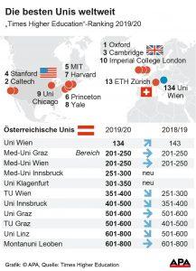 Die besten Unis weltweit. APA-Grafik, die die Reihung der österreichischen Universitäten und der besten Universitäten weltweit, veranschaulicht .
