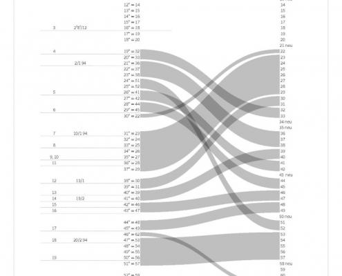 Bildnachweis: Arthur Schnitzler: Blumen. Historisch-kritische Ausgabe. Hg. von Isabella Schwentner. Berlin, Boston: De Gruyter 2018 (Werke in historisch-kritischen Ausgaben), hg. v. Konstanze Fliedl, S. 7.