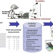 Spatial interpolation methods in the context of particle depostion on soil