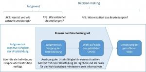 Prozess der Entscheidung, schematische Darstellung